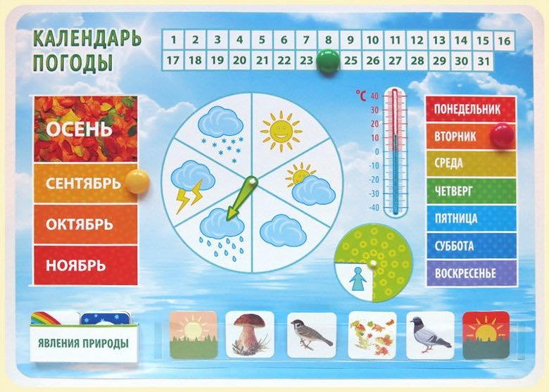 правильно красивые картинки для календаря погоды обои флизелина