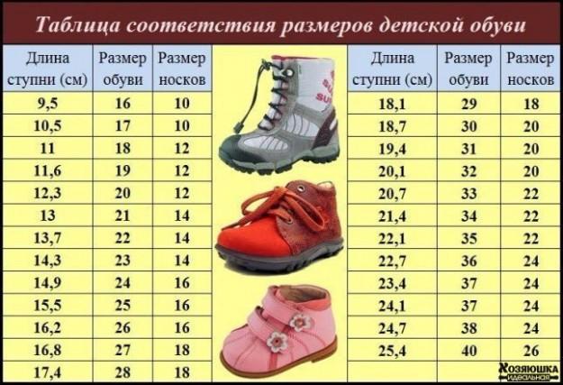 13 дуже важливих таблиць для мам. Норми росту 6335a5fa8a920